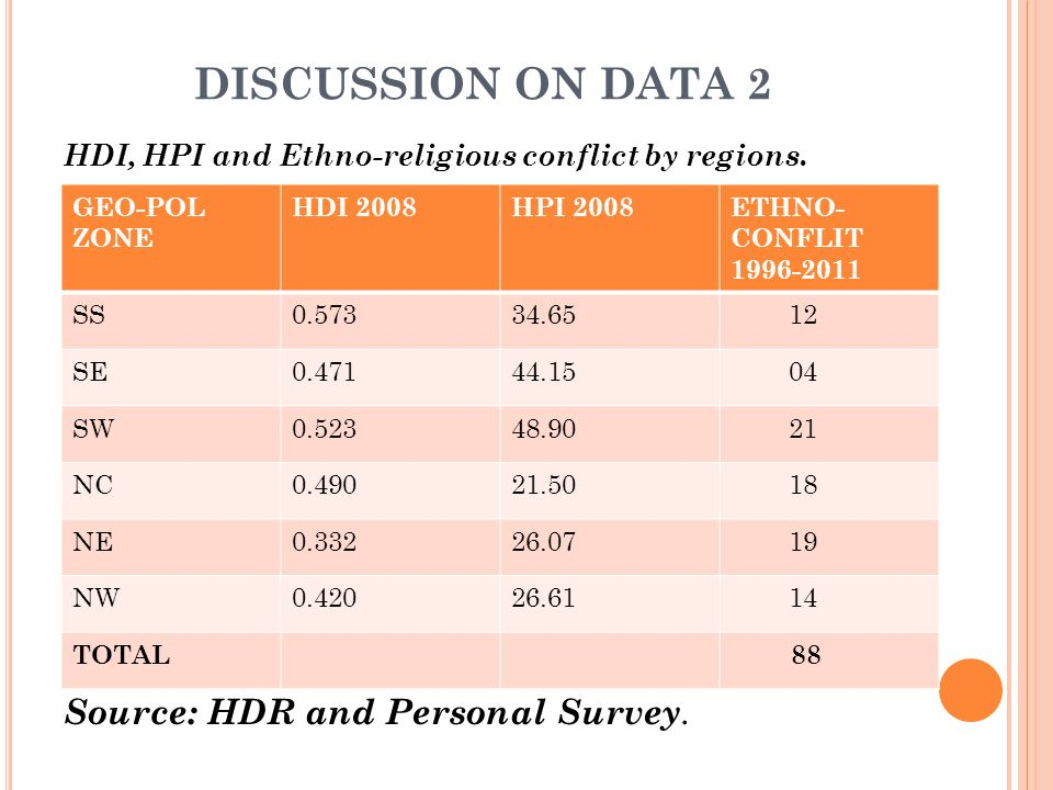 DISCUSSION ON DATA 2 HDI, HPI and Ethno-religious conflict by regions.