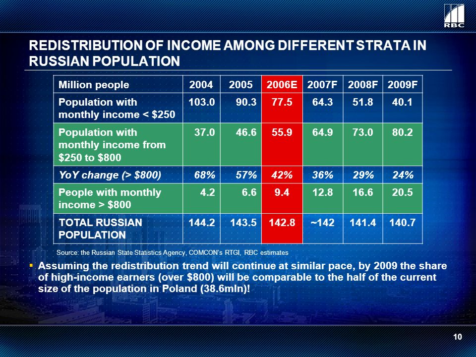 REDISTRIBUTION OF INCOME AMONG DIFFERENT STRATA IN RUSSIAN POPULATION Million people200420052006E2007F2008F2009F Population with monthly income < $250 103.090.377.564.351.840.1 Population with monthly income from $250 to $800 37.046.655.964.973.080.2 YoY change (> $800)68%57%42%36%29%24% People with monthly income > $800 4.26.69.412.816.620.5 TOTAL RUSSIAN POPULATION 144.2143.5142.8~142141.4140.7 Source: the Russian State Statistics Agency, COMCONs RTGI, RBC estimates Assuming the redistribution trend will continue at similar pace, by 2009 the share of high-income earners (over $800) will be comparable to the half of the current size of the population in Poland (38.6mln).