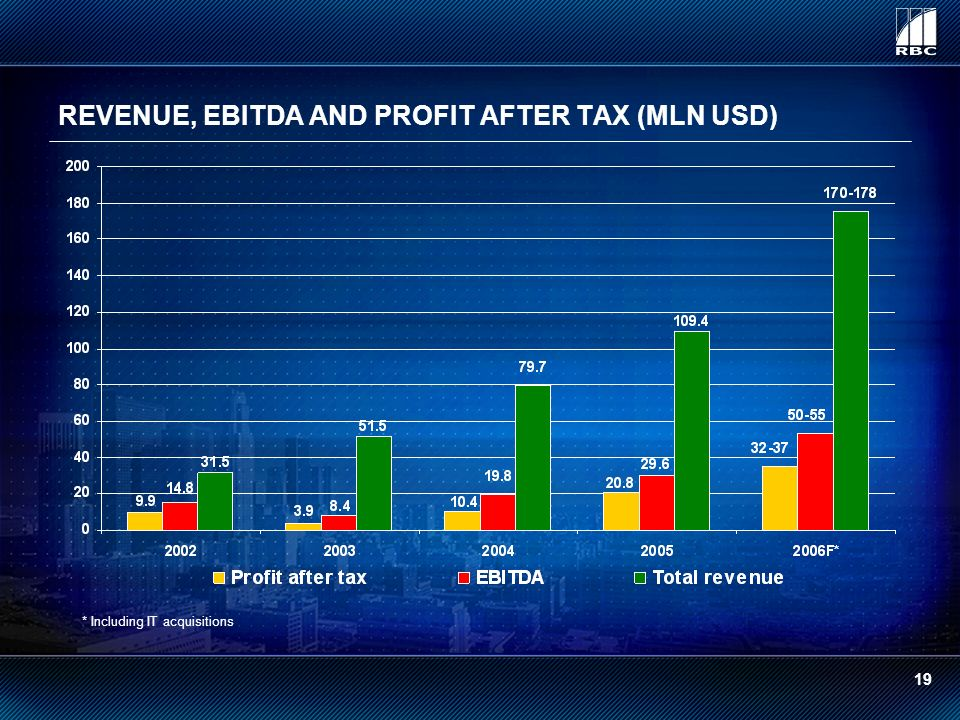 REVENUE, EBITDA AND PROFIT AFTER TAX (MLN USD) * * Including IT acquisitions 19