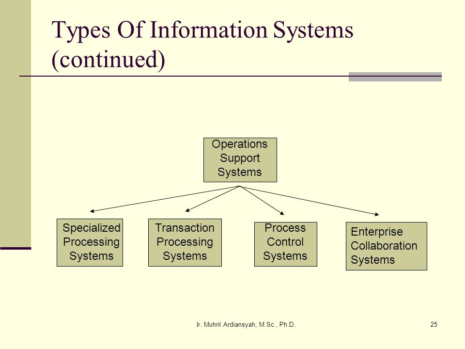 Ir. Muhril Ardiansyah, M.Sc., Ph.D.25 Types Of Information Systems (continued) Operations Support Systems Specialized Processing Systems Transaction P