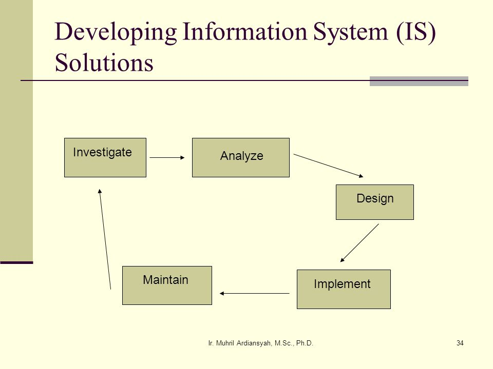 Ir. Muhril Ardiansyah, M.Sc., Ph.D.34 Developing Information System (IS) Solutions Investigate Analyze Design Implement Maintain