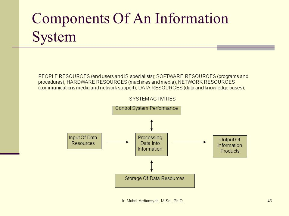 Ir. Muhril Ardiansyah, M.Sc., Ph.D.43 Components Of An Information System Control System Performance Input Of Data Resources Processing Data Into Info