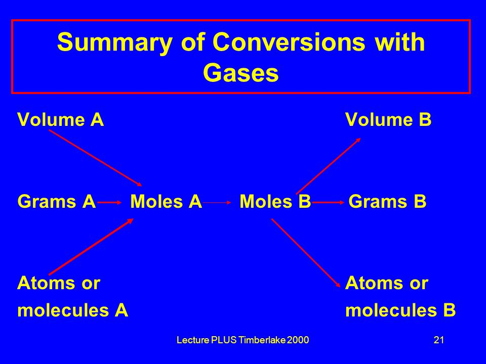 Lecture PLUS Timberlake 200021 Summary of Conversions with Gases Volume A Volume B Grams A Moles A Moles B Grams B Atoms or molecules A molecules B