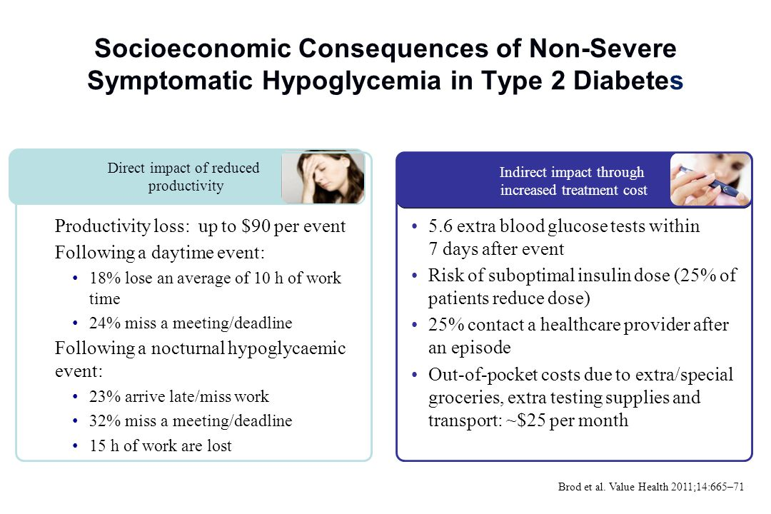 Socioeconomic Consequences of Non-Severe Symptomatic Hypoglycemia in Type 2 Diabetes (France, Germany, UK, USA) Productivity loss: up to $90 per event