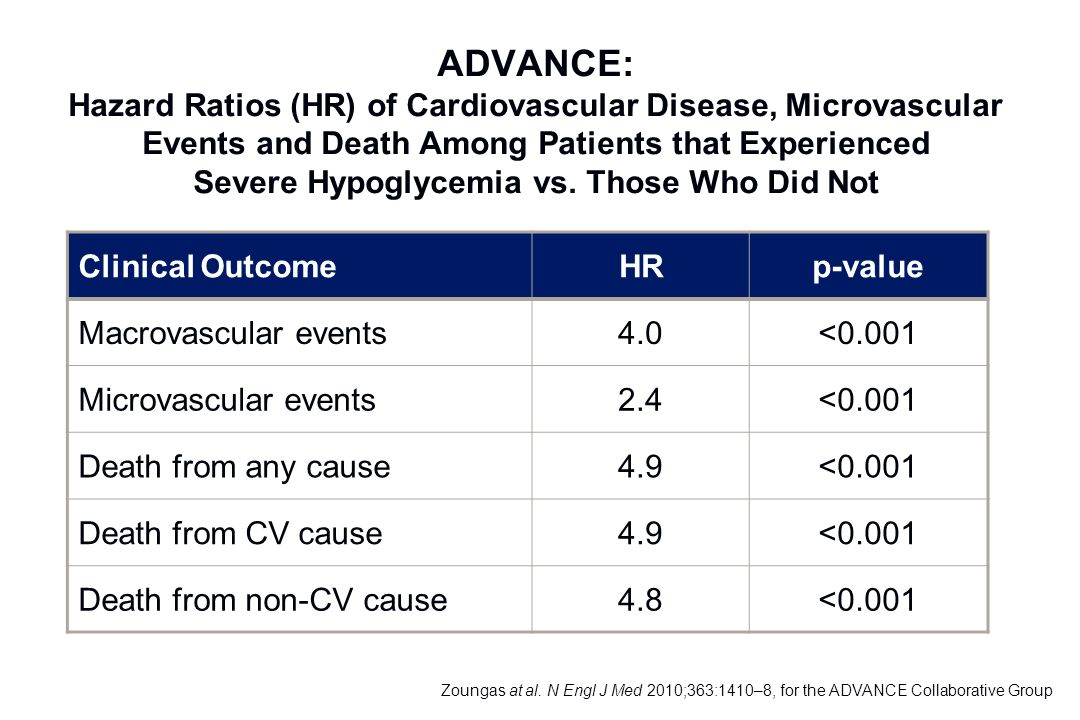 Clinical OutcomeHRp-value Macrovascular events4.0<0.001 Microvascular events2.4<0.001 Death from any cause4.9<0.001 Death from CV cause4.9<0.001 Death