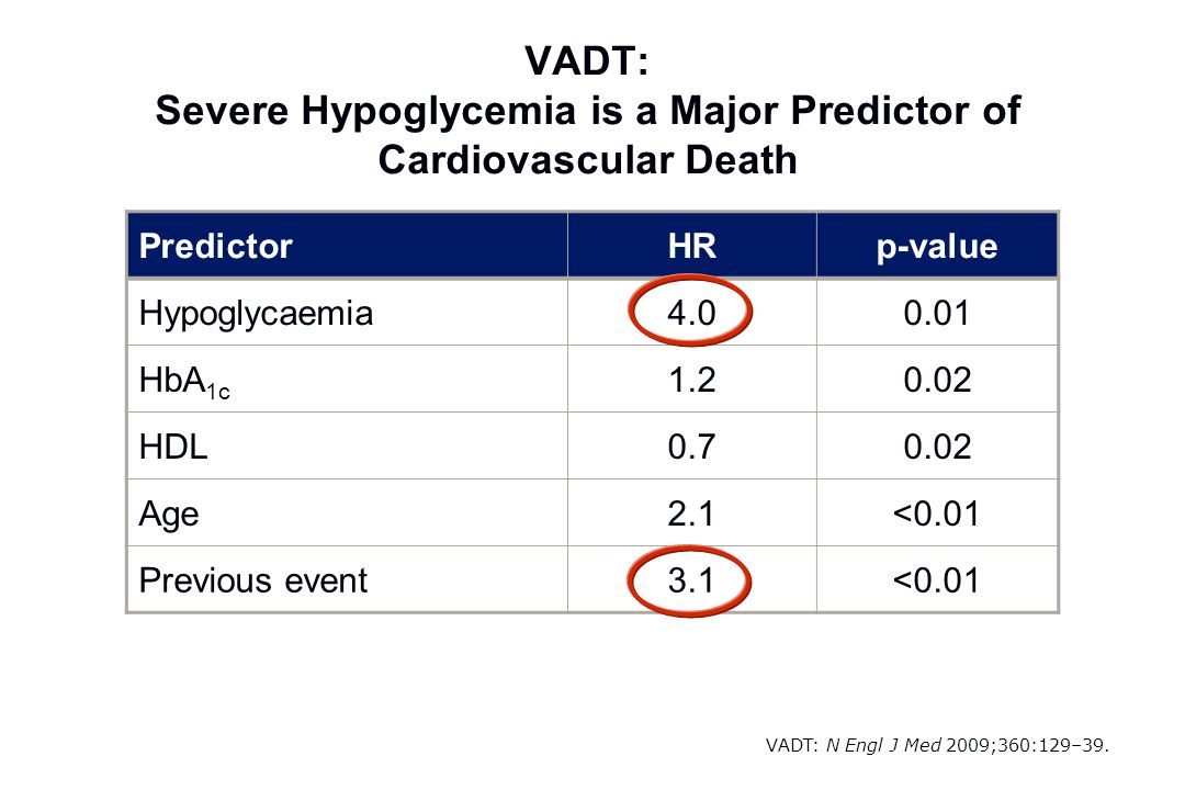 VADT: N Engl J Med 2009;360:129–39. PredictorHRp-value Hypoglycaemia4.00.01 HbA 1c 1.20.02 HDL0.70.02 Age2.1<0.01 Previous event3.1<0.01 VADT: Severe