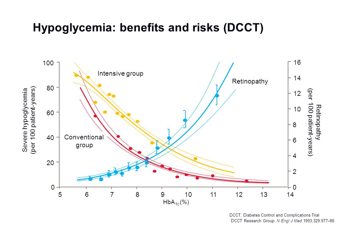 Hypoglycemia: benefits and risks (DCCT) DCCT Research Group. N Engl J Med 1993;329:977–86 141312111098765 0 20 40 60 80 100 Severe hypoglycemia (per 1