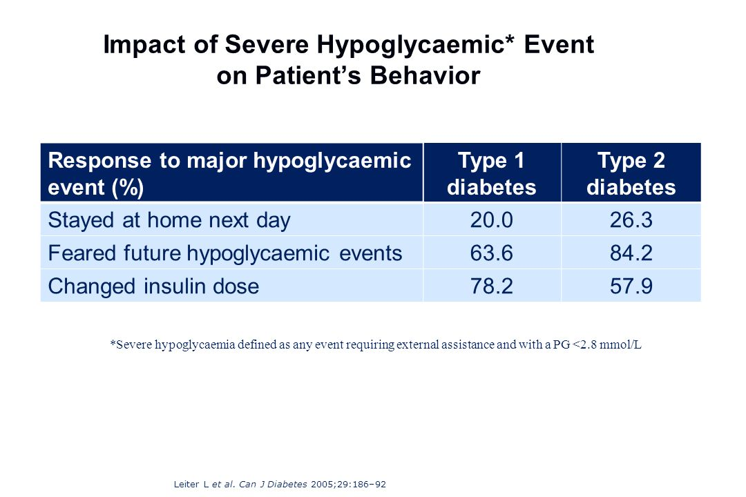 Impact of Severe Hypoglycaemic* Event on Patients Behavior Response to major hypoglycaemic event (%) Type 1 diabetes Type 2 diabetes Stayed at home ne