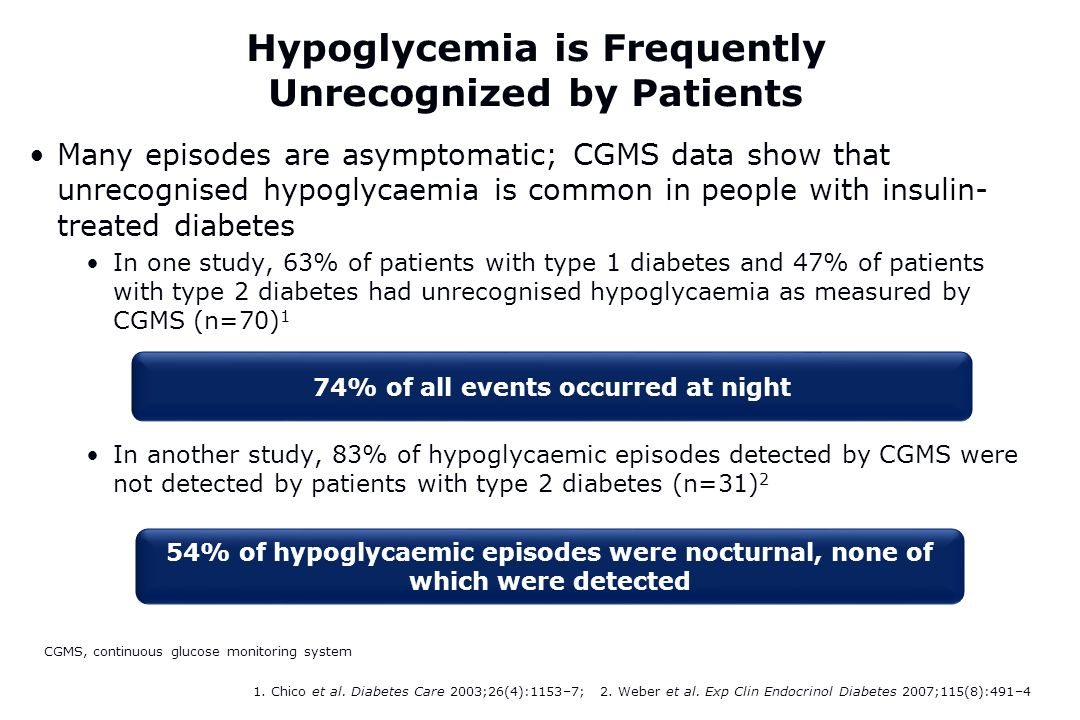 Hypoglycemia is Frequently Unrecognized by Patients Many episodes are asymptomatic; CGMS data show that unrecognised hypoglycaemia is common in people