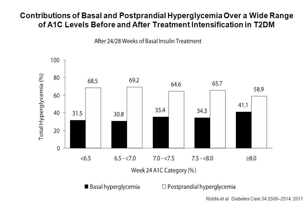 Contributions of Basal and Postprandial Hyperglycemia Over a Wide Range of A1C Levels Before and After Treatment Intensification in T2DM Riddle et al.