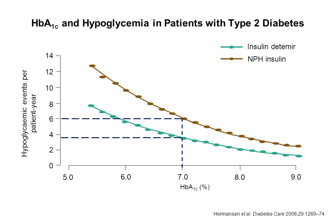 Confirmed hypoglycaemia (events/patient-year) HbA 1c and Hypoglycemia in Patients with Type 2 Diabetes Hermansen et al. Diabetes Care 2006;29:1269–74