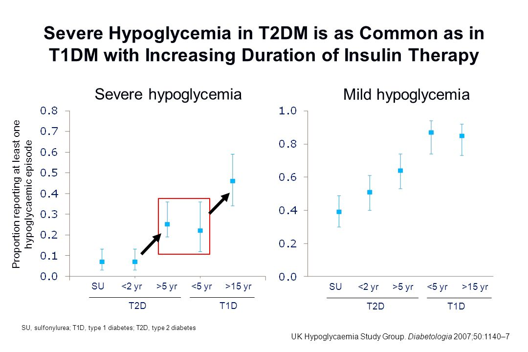 Severe Hypoglycemia in T2DM is as Common as in T1DM with Increasing Duration of Insulin Therapy SU, sulfonylurea; T1D, type 1 diabetes; T2D, type 2 di