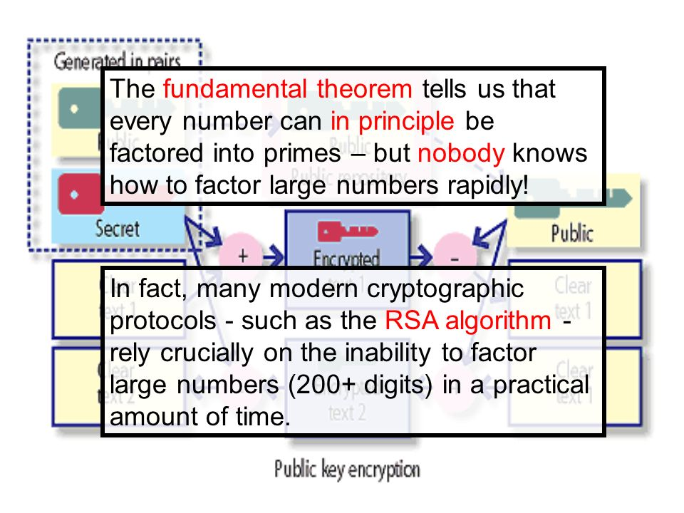 The fundamental theorem tells us that every number can in principle be factored into primes – but nobody knows how to factor large numbers rapidly! In