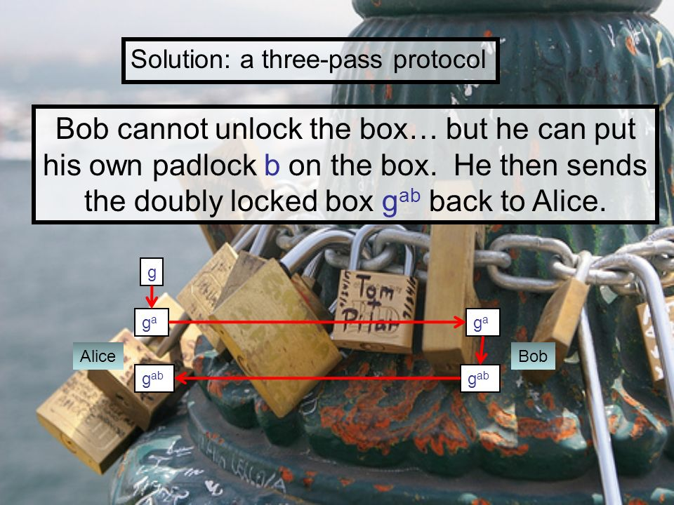 Solution: a three-pass protocol Alice g gaga gaga Bob Bob cannot unlock the box… but he can put his own padlock b on the box. He then sends the doubly