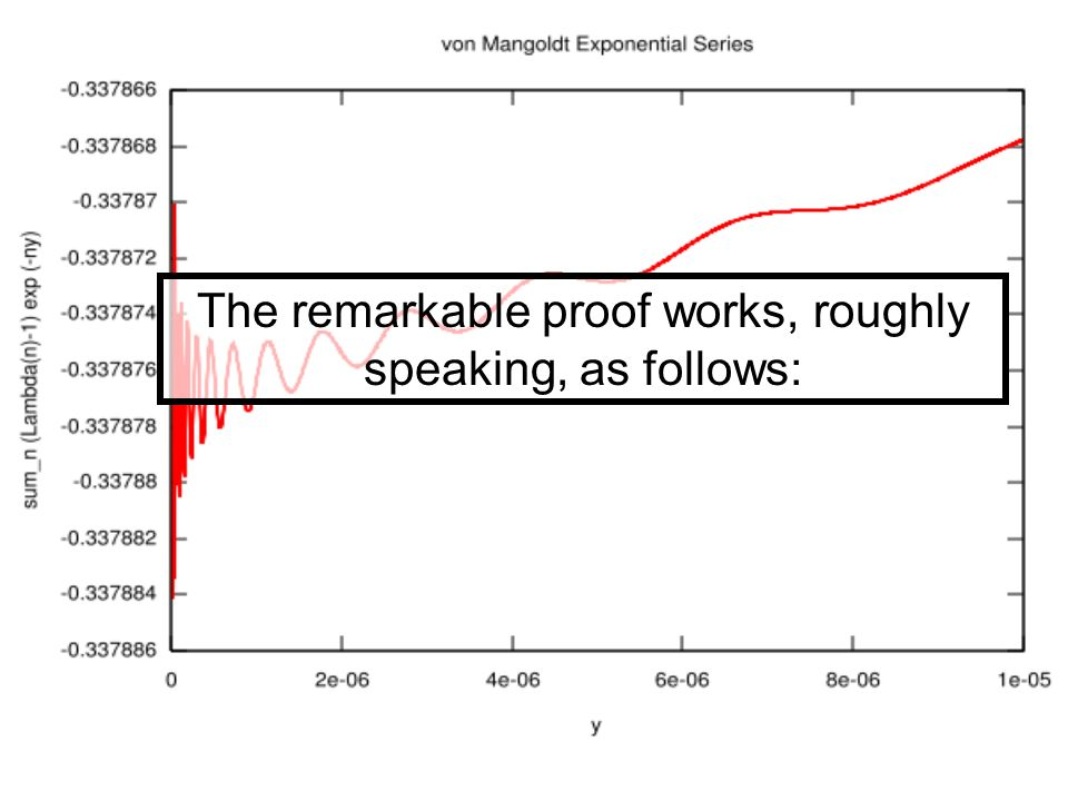 The remarkable proof works, roughly speaking, as follows: