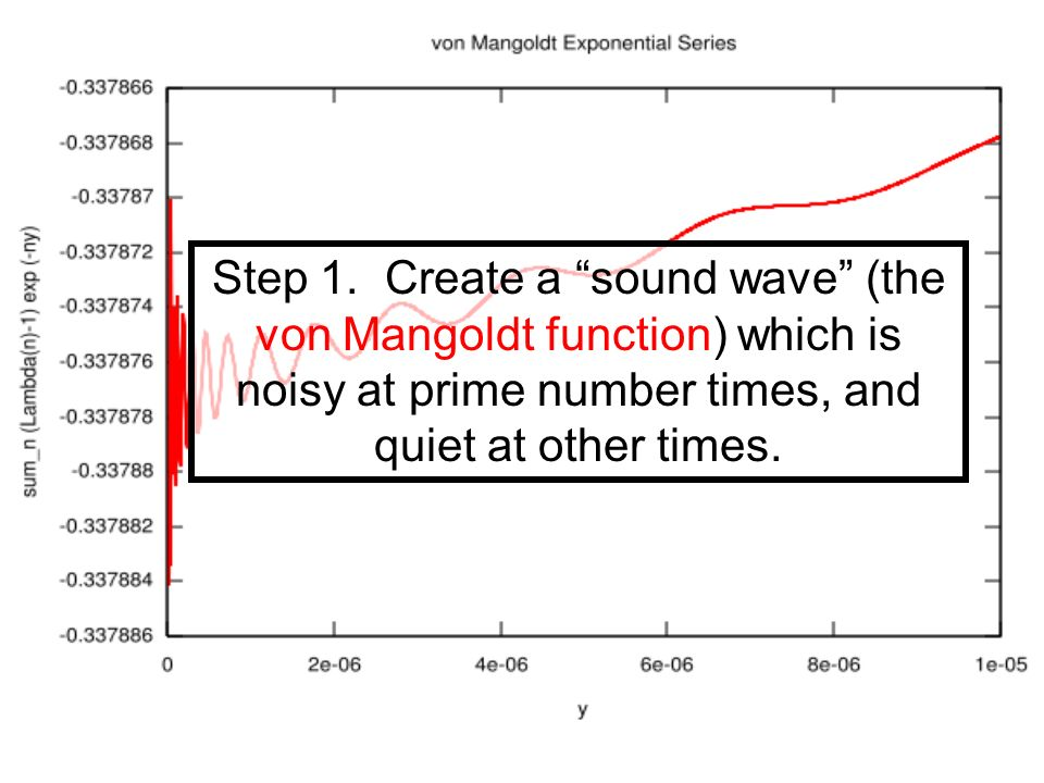Step 1. Create a sound wave (the von Mangoldt function) which is noisy at prime number times, and quiet at other times.