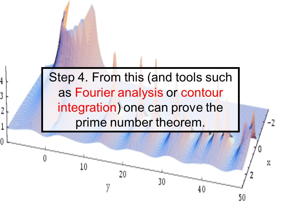 Step 4. From this (and tools such as Fourier analysis or contour integration) one can prove the prime number theorem.