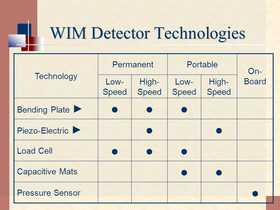 WIM Detector Technologies Technology PermanentPortable On- Board Low- Speed High- Speed Low- Speed High- Speed Bending Plate Piezo-Electric Load Cell