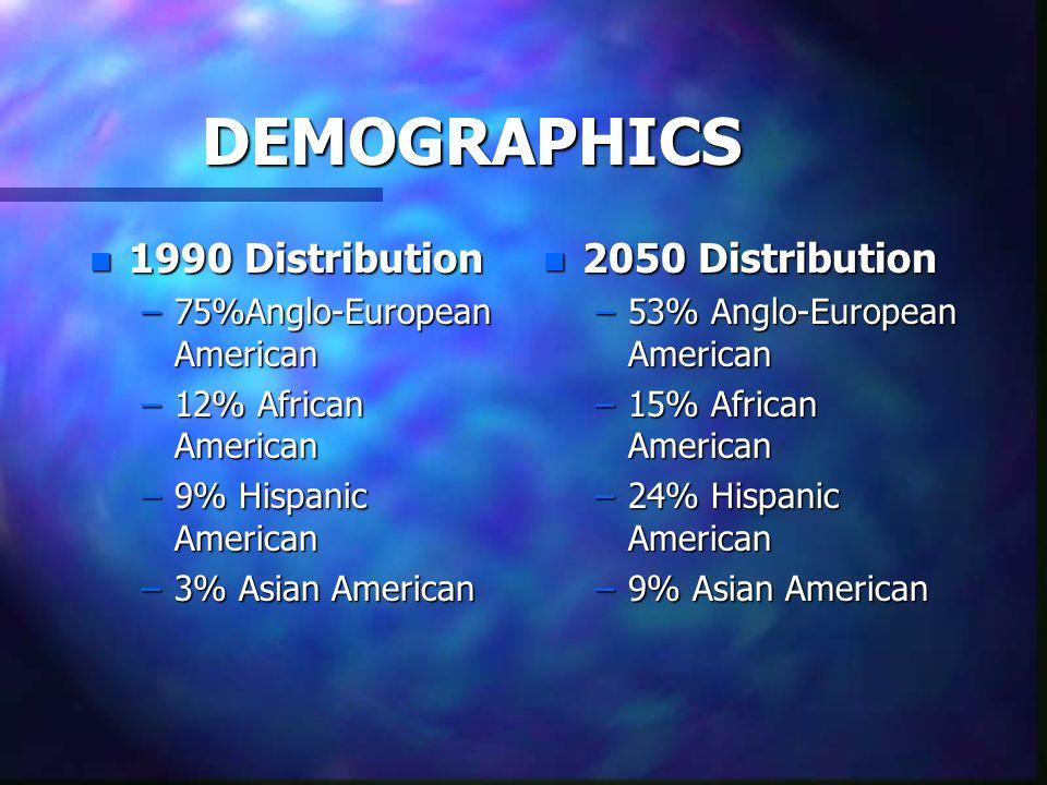 DEMOGRAPHICS n 1990 Distribution –75%Anglo-European American –12% African American –9% Hispanic American –3% Asian American n 2050 Distribution –53% A