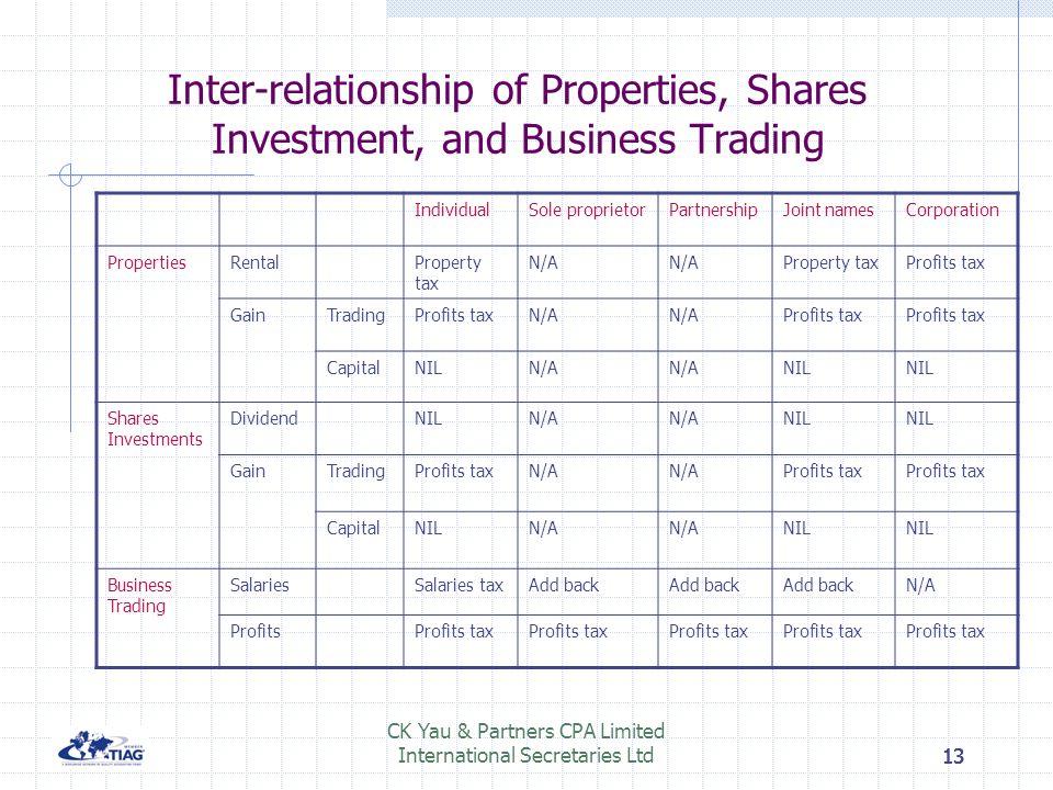 12 CK Yau & Partners CPA Limited International Secretaries Ltd12 Legal entities to do business in Hong Kong Individual name vs sole proprietorship Joi