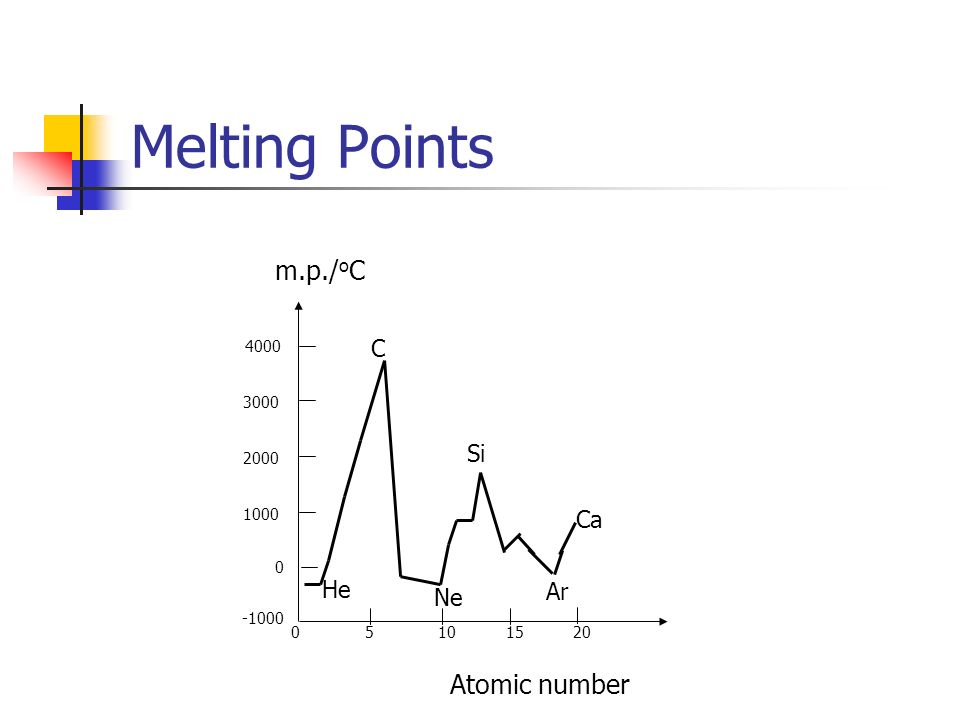 Melting Points m.p./ o C 1000 2000 3000 4000 0 5 10 15 20 Atomic number -1000 0 C Si He Ne Ar Ca