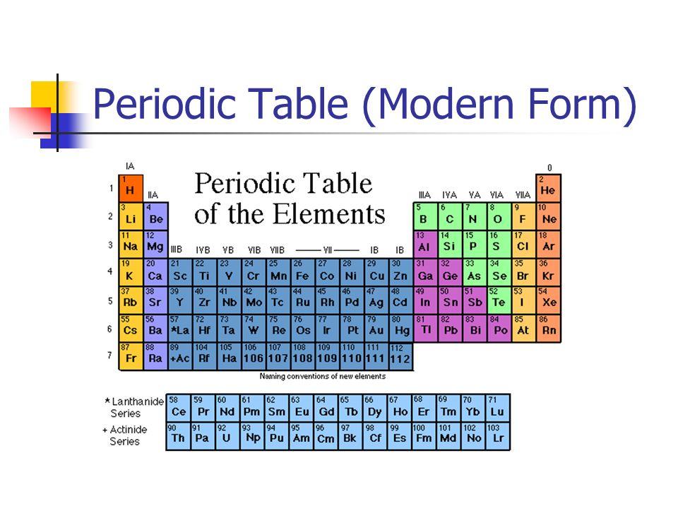 Ionic Oxides O 2- + H 2 O 2OH - Na 2 O(s) + H 2 O(l) 2NaOH(aq) Li 2 O(s) + H 2 O(l) 2LiOH(aq) MgO(s) + H 2 O(l) Mg(OH) 2 (s)