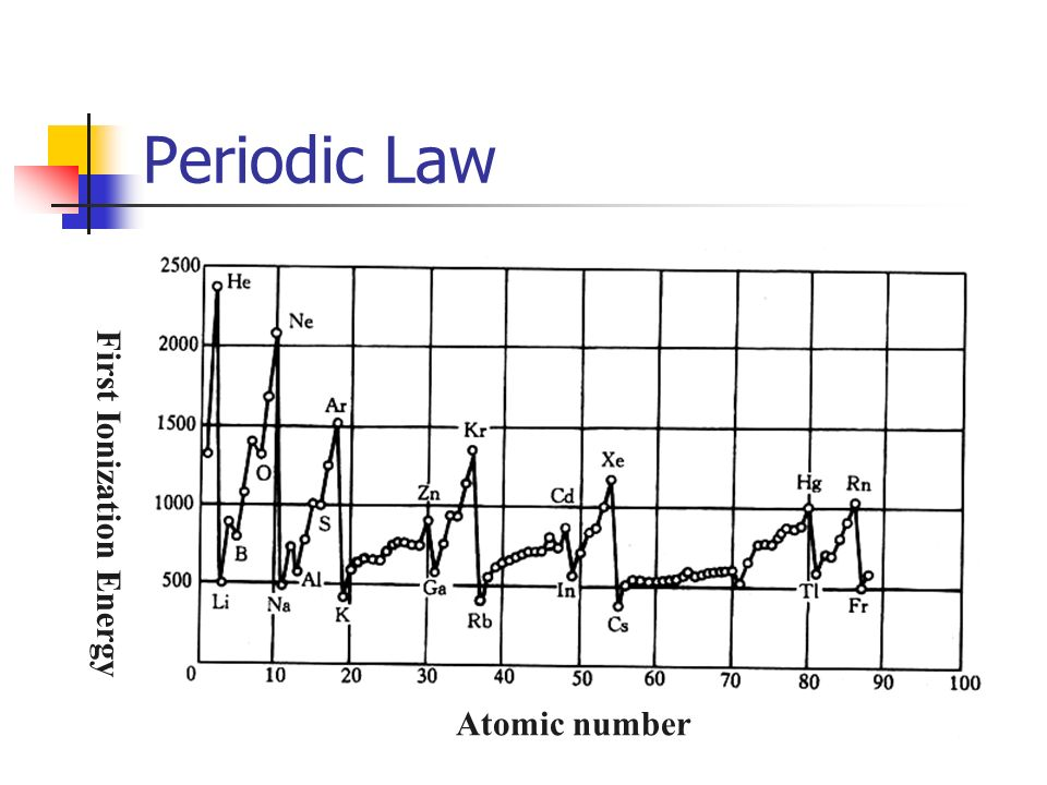 Periodic Law Atomic number First Ionization Energy