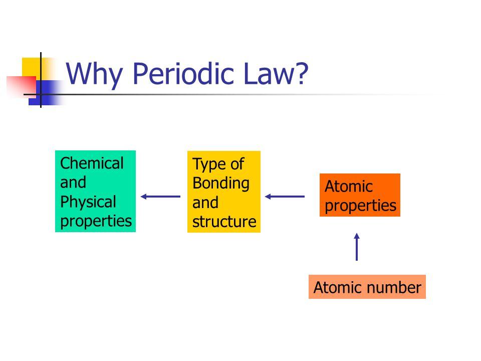 Ionization Energies H He Ne Ar LiNa K N Be B C O F Mg P Al Si S Cl Ca Atomic number First I.E.