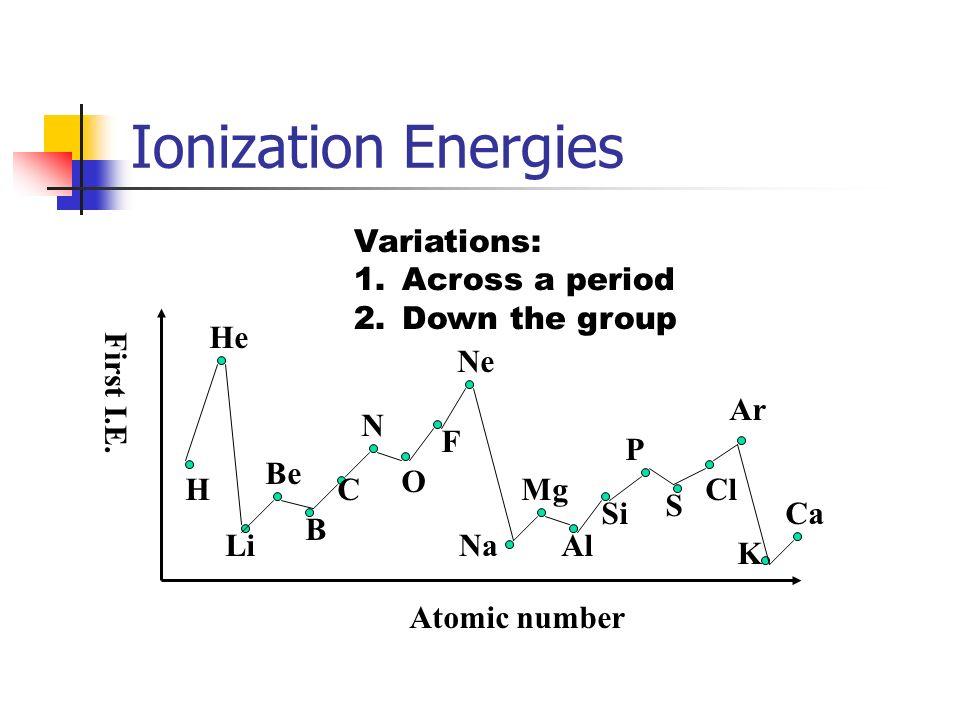 Atomic radius H He Li Na Ne Ar K Be Mg Ca