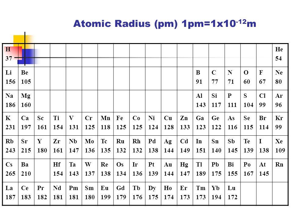 Electronegativity H HeNeAr F Cl Li Na K Ca Electronegativity Atomic number