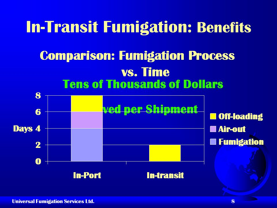 Universal Fumigation Services Ltd. 8 In-Transit Fumigation: Benefits Tens of Thousands of Dollars Saved per Shipment