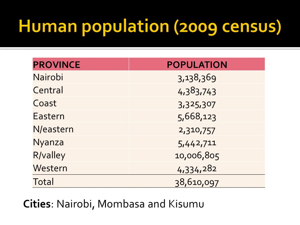 PROVINCEPOPULATION Nairobi3,138,369 Central4,383,743 Coast3,325,307 Eastern5,668,123 N/eastern2,310,757 Nyanza5,442,711 R/valley10,006,805 Western4,334,282 Total38,610,097 Cities: Nairobi, Mombasa and Kisumu