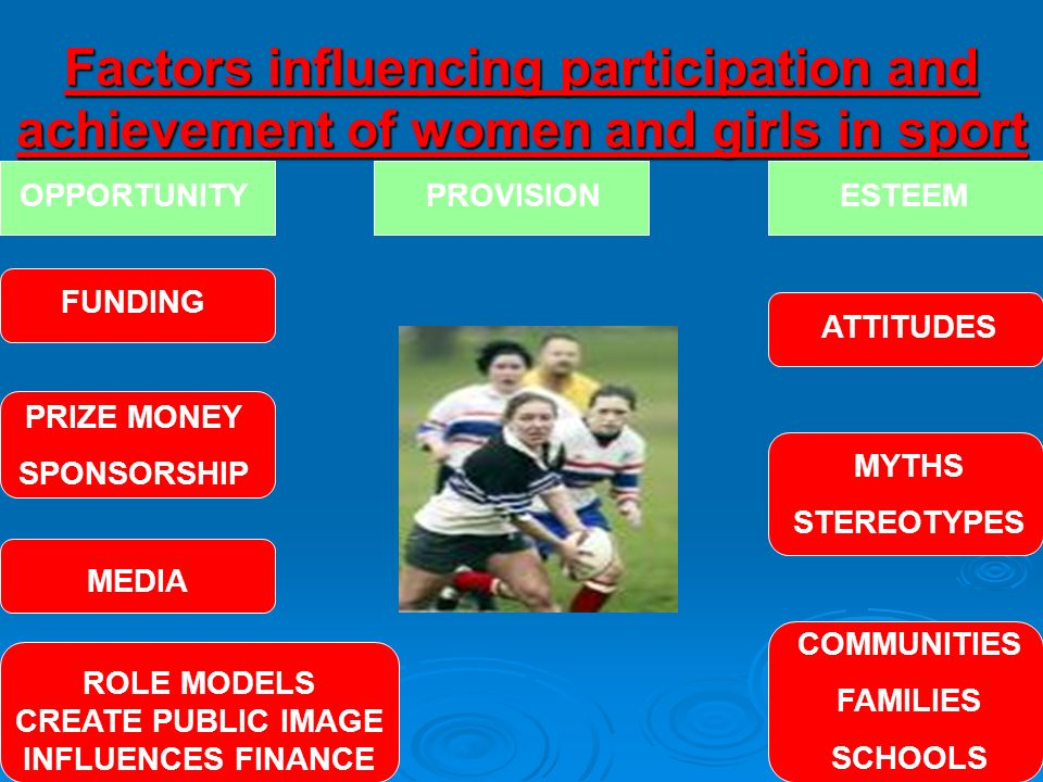 Factors influencing participation and achievement of women and girls in sport OPPORTUNITYPROVISIONESTEEM FUNDING PRIZE MONEY SPONSORSHIP MEDIA ROLE MO