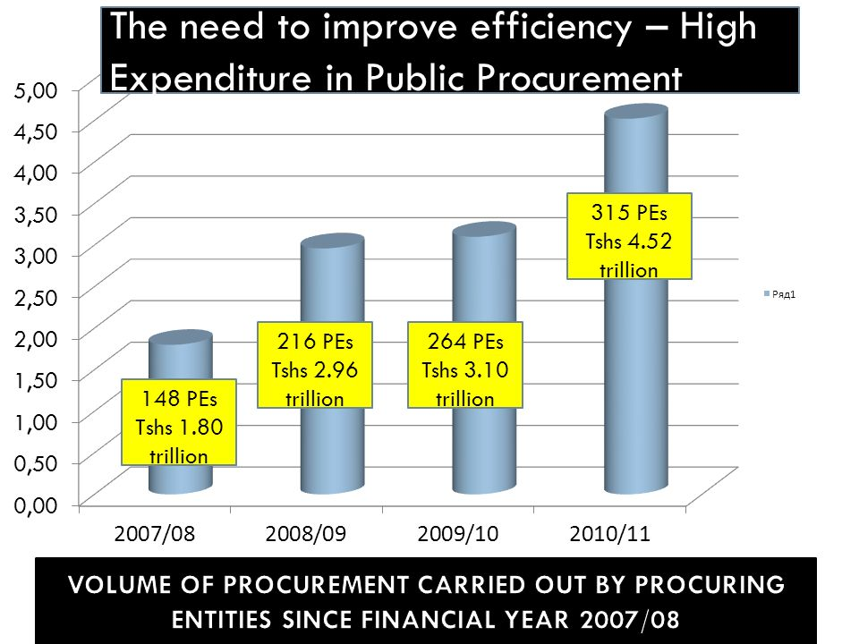 216 PEs Tshs 2.96 trillion 264 PEs Tshs 3.10 trillion 315 PEs Tshs 4.52 trillion The need to improve efficiency – High Expenditure in Public Procurement