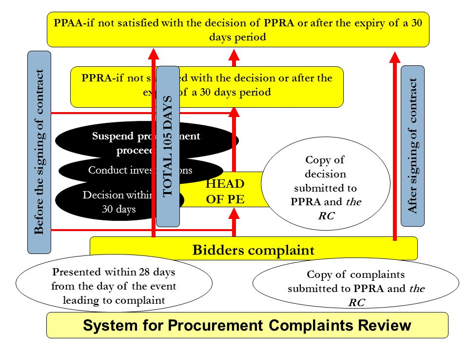 21 Bidders complaint HEAD OF PE Presented within 28 days from the day of the event leading to complaint Copy of complaints submitted to PPRA and the RC Before the signing of contract Conduct investigations Decision within 30 days Copy of decision submitted to PPRA and the RC Suspend procurement proceedings PPRA-if not satisfied with the decision or after the expiry of a 30 days period PPAA-if not satisfied with the decision of PPRA or after the expiry of a 30 days period After signing of contract System for Procurement Complaints Review TOTAL 105 DAYS