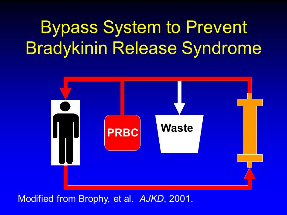 Bypass System to Prevent Bradykinin Release Syndrome PRBC Waste Modified from Brophy, et al. AJKD, 2001.