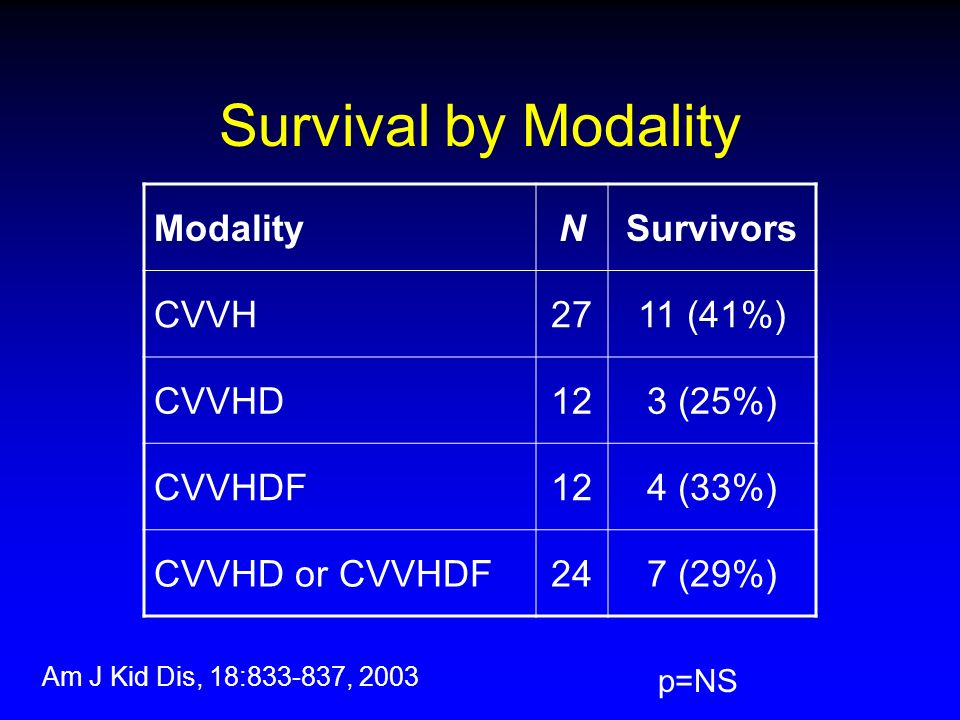 Survival by Modality ModalityNSurvivors CVVH2711 (41%) CVVHD123 (25%) CVVHDF124 (33%) CVVHD or CVVHDF247 (29%) p=NS Am J Kid Dis, 18:833-837, 2003