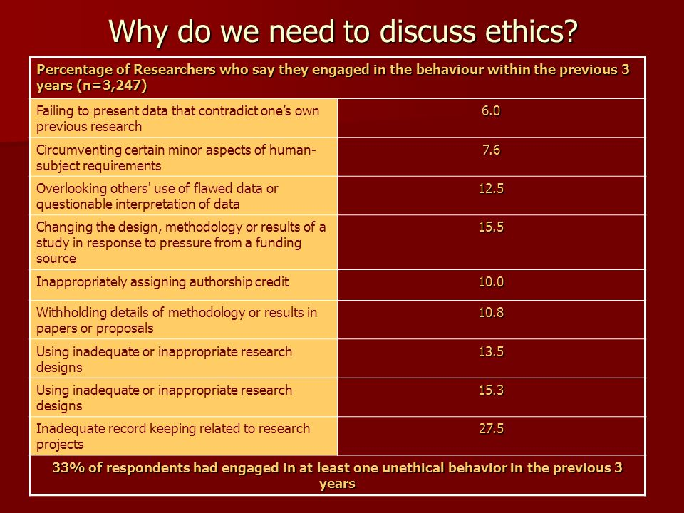 Why do we need to discuss ethics.