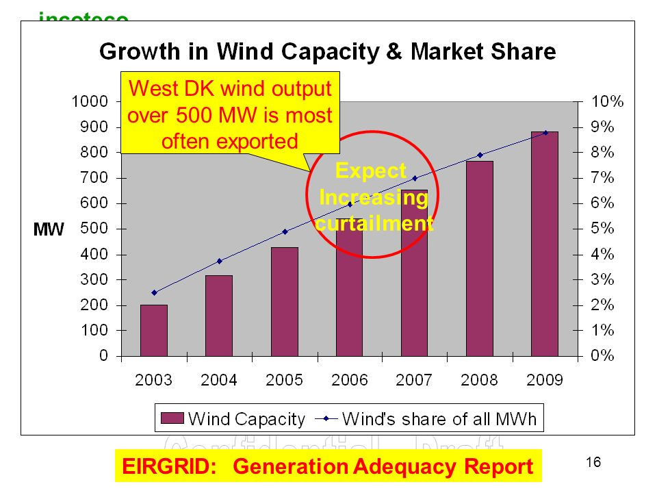 incoteco 16 EIRGRID: Generation Adequacy Report Expect Increasing curtailment West DK wind output over 500 MW is most often exported