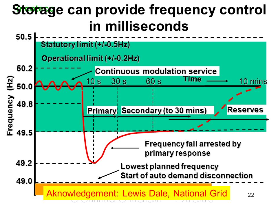 incoteco 22 Storage can provide frequency control in milliseconds49.5 49.2 Frequency (Hz) 10 s 60 s 50.0 Time 10 mins 49.8 50.2 Continuous modulation service Frequency fall arrested by primary response 30 s Primary Secondary (to 30 mins) Reserves 50.5 49.0 Lowest planned frequency Start of auto demand disconnection Statutory limit (+/-0.5Hz) Operational limit (+/-0.2Hz) Aknowledgement: Lewis Dale, National Grid