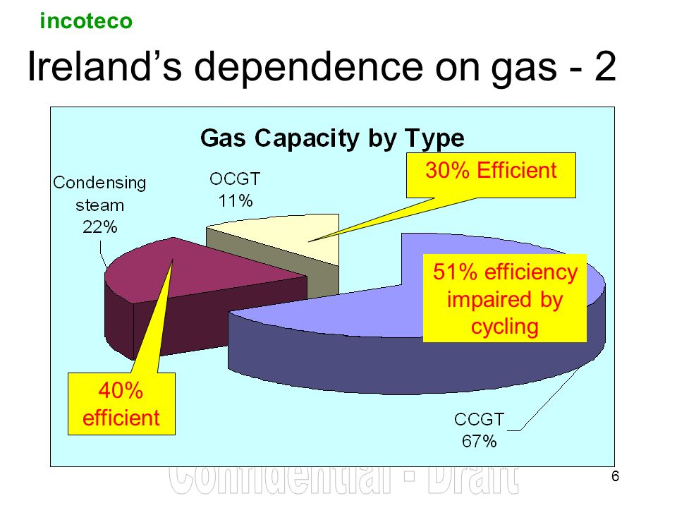 incoteco 6 Irelands dependence on gas - 2 30% Efficient 40% efficient 51% efficiency impaired by cycling