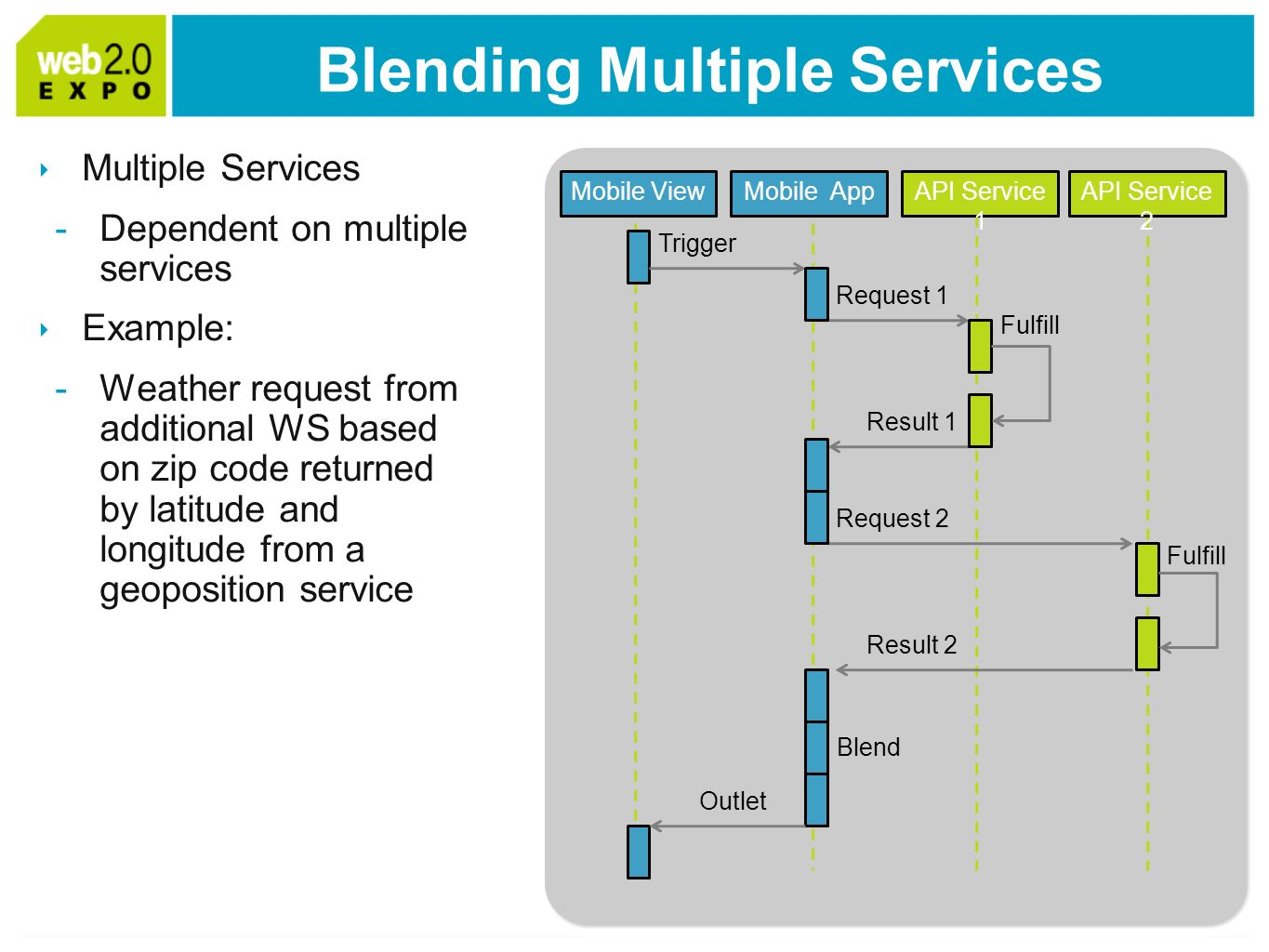 Blending Multiple Services Multiple Services -Dependent on multiple services Example: -Weather request from additional WS based on zip code returned by latitude and longitude from a geoposition service API Service 1 Mobile View Trigger Request 1 Mobile App Request 2 Result 1 Fulfill Result 2 Blend Outlet API Service 2 Fulfill
