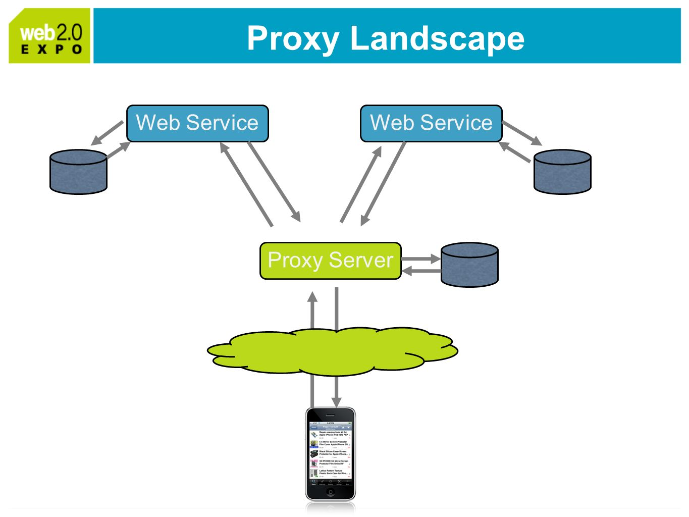 Proxy Landscape Web Service Proxy Server