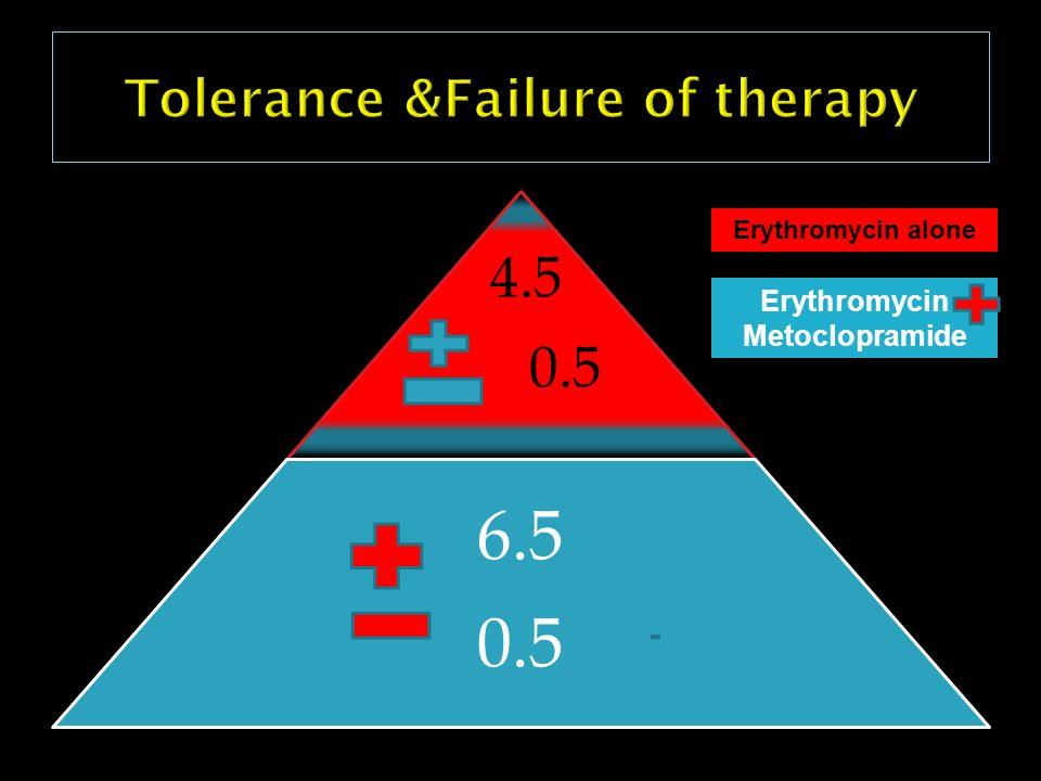 4.5 0.5 6.5 0.5 Erythromycin alone Erythromycin Metoclopramide