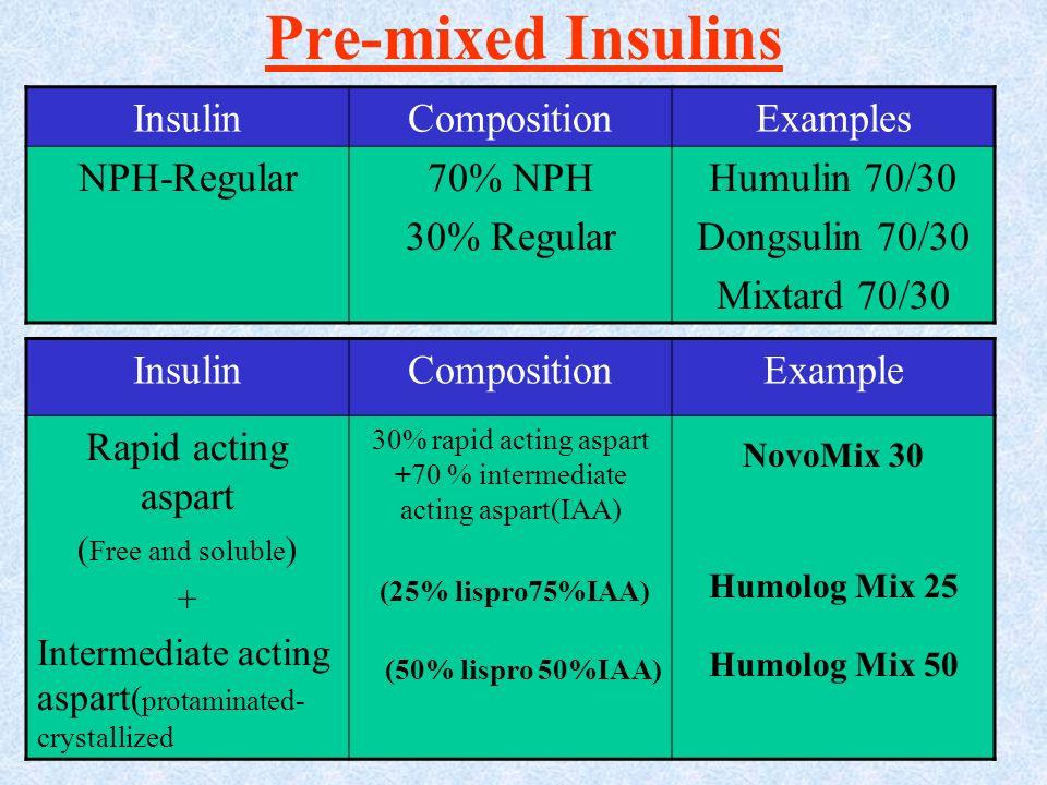Pre-mixed Insulins InsulinCompositionExamples NPH-Regular70% NPH 30% Regular Humulin 70/30 Dongsulin 70/30 Mixtard 70/30 InsulinCompositionExample Rap
