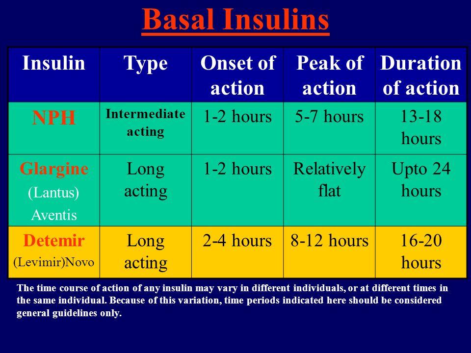 Basal Insulins InsulinTypeOnset of action Peak of action Duration of action NPH Intermediate acting 1-2 hours5-7 hours13-18 hours Glargine (Lantus) Av