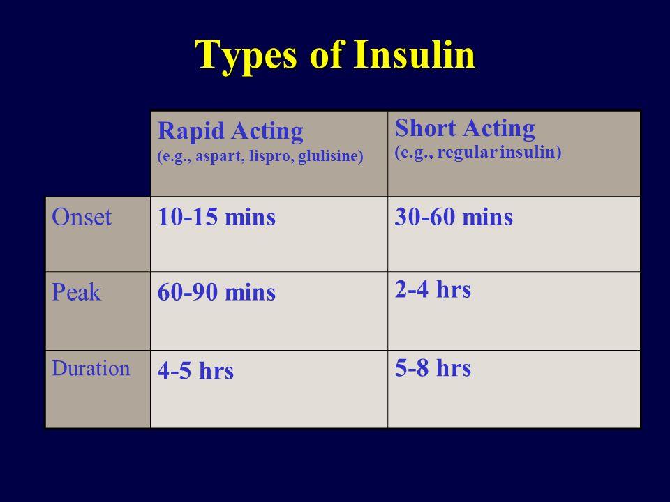 Rapid Acting (e.g., aspart, lispro, glulisine) Short Acting (e.g., regular insulin) Onset10-15 mins30-60 mins Peak60-90 mins 2-4 hrs Duration 4-5 hrs
