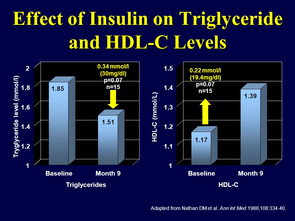 Effect of Insulin on Triglyceride and HDL-C Levels Adapted from Nathan DM et al. Ann Int Med 1988;108:334-40. 1 1.1 1.2 1.3 1.4 1.5 BaselineMonth 9 1