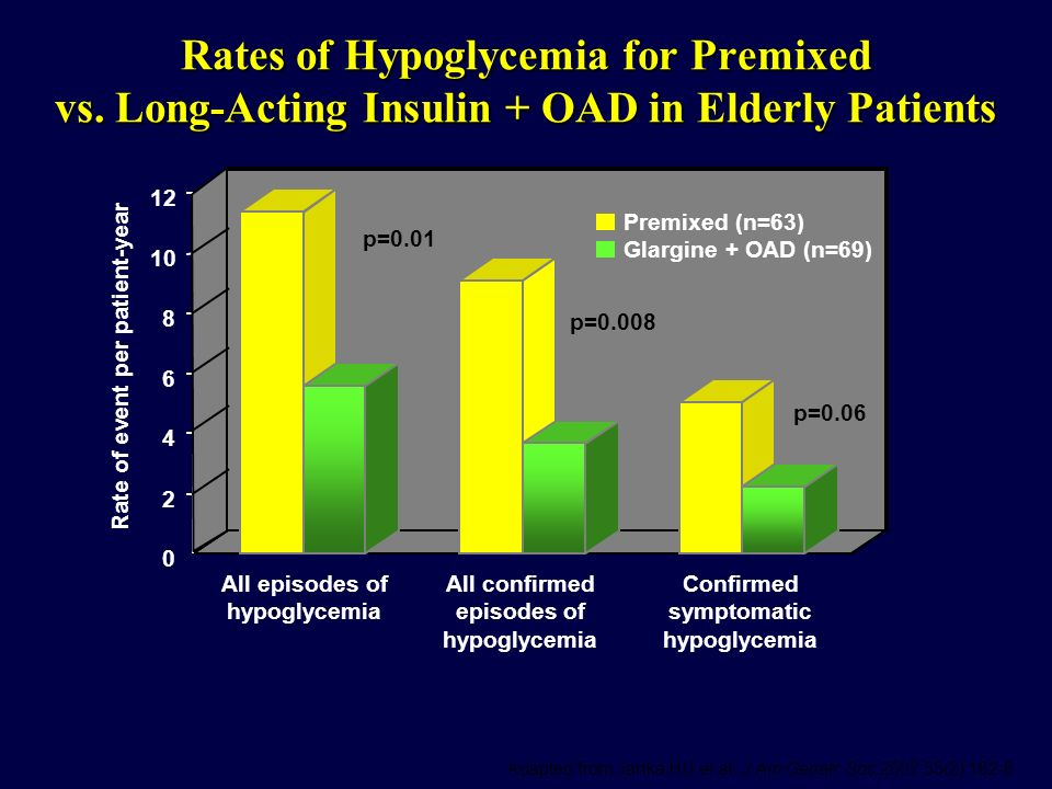 Rates of Hypoglycemia for Premixed vs. Long-Acting Insulin + OAD in Elderly Patients Adapted from Janka HU et al. J Am Geriatr Soc 2007;55(2):182-8. R