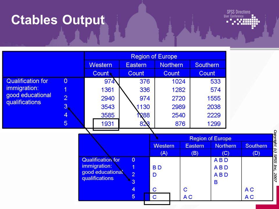 Copyright (c) SPSS Inc, 2007 Ctables Output